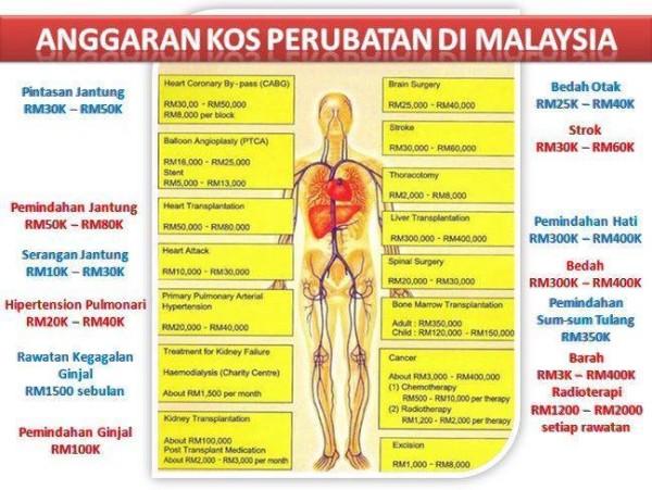 kos perubatan
